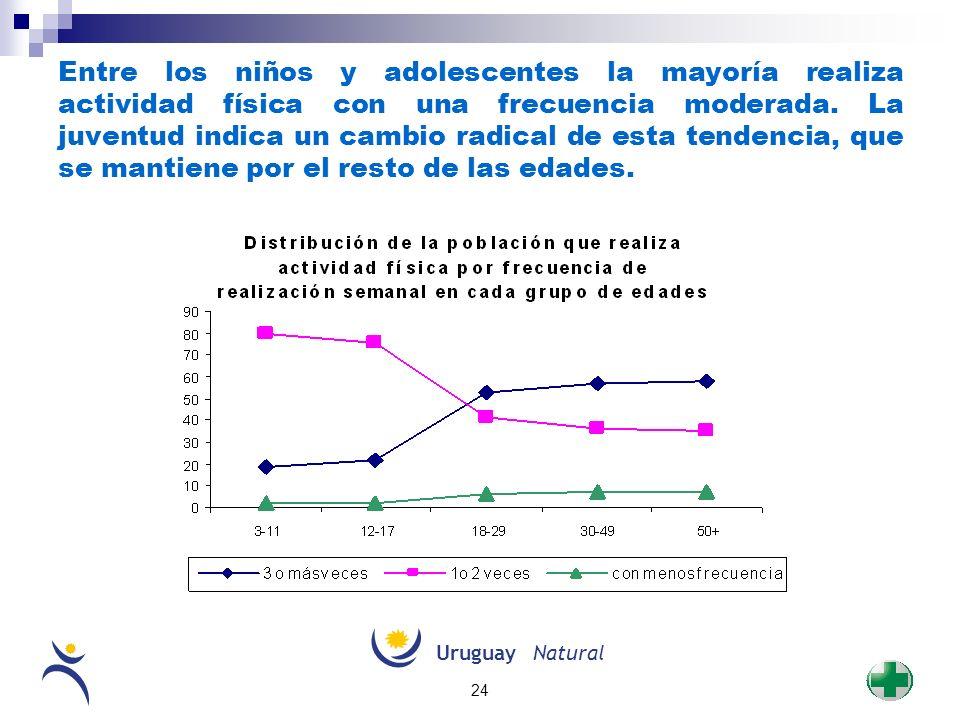 UruguayNatural 24 Entre los niños y adolescentes la mayoría realiza actividad física con una frecuencia moderada. La juventud indica un cambio radical