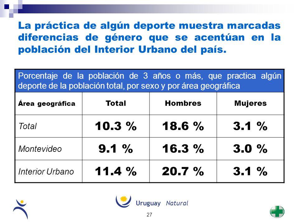 UruguayNatural 27 La práctica de algún deporte muestra marcadas diferencias de género que se acentúan en la población del Interior Urbano del país. Po