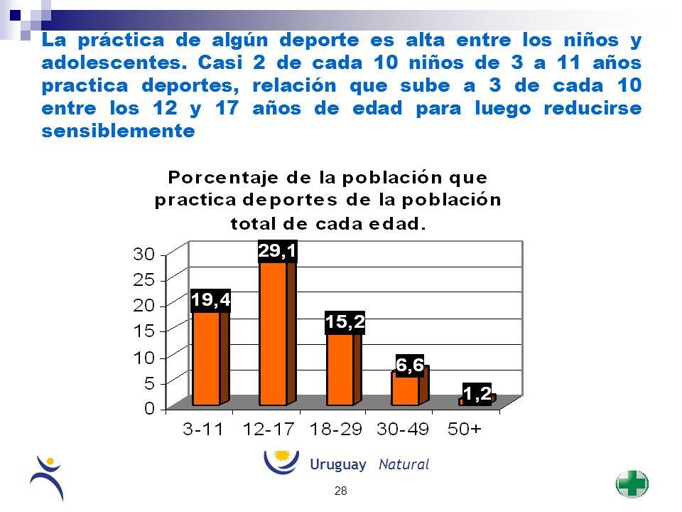 UruguayNatural 28 La práctica de algún deporte es alta entre los niños y adolescentes. Casi 2 de cada 10 niños de 3 a 11 años practica deportes, relac