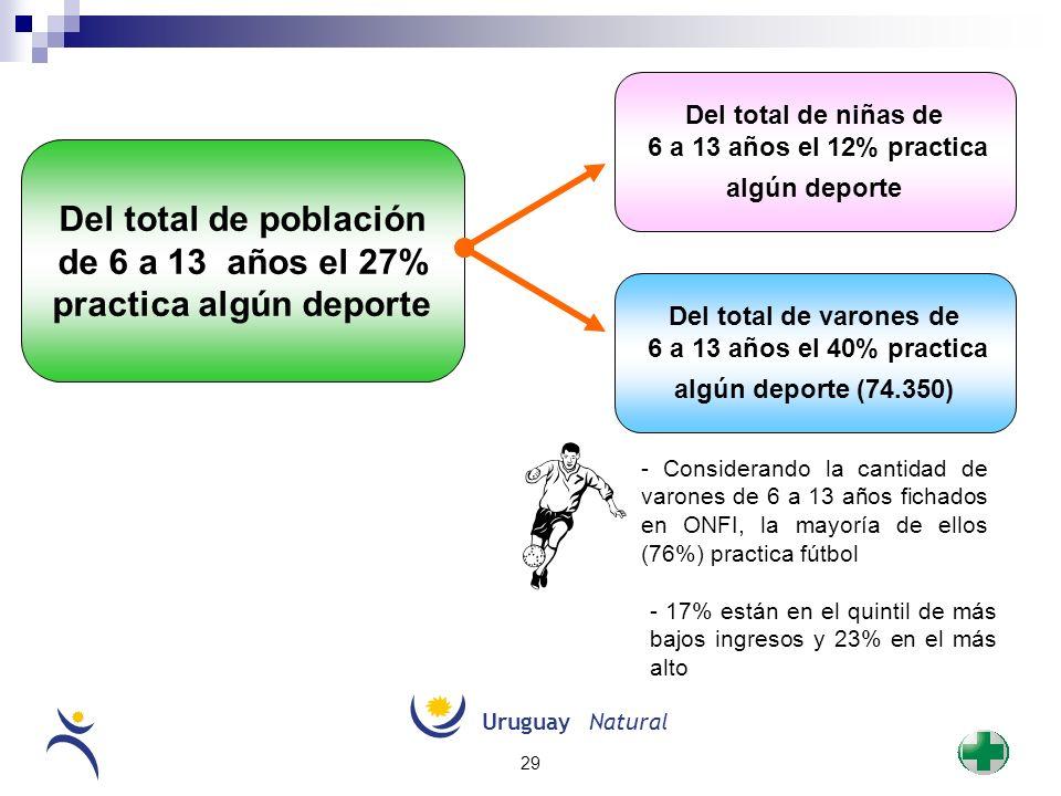 UruguayNatural 29 Del total de población de 6 a 13 años el 27% practica algún deporte Del total de varones de 6 a 13 años el 40% practica algún deport
