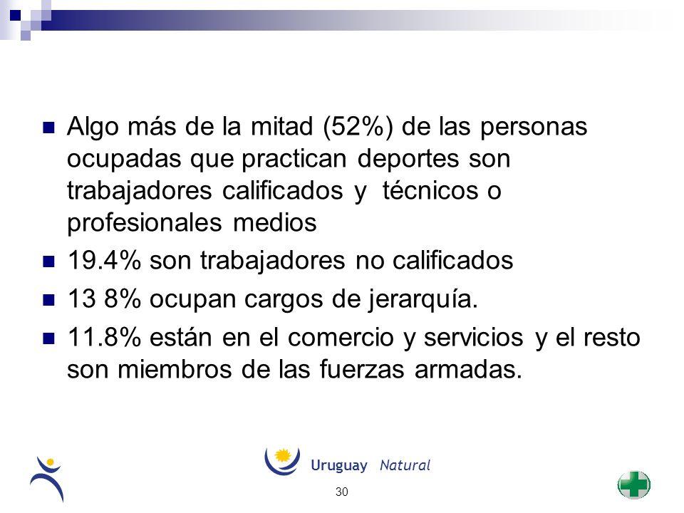 UruguayNatural 30 Algo más de la mitad (52%) de las personas ocupadas que practican deportes son trabajadores calificados y técnicos o profesionales m