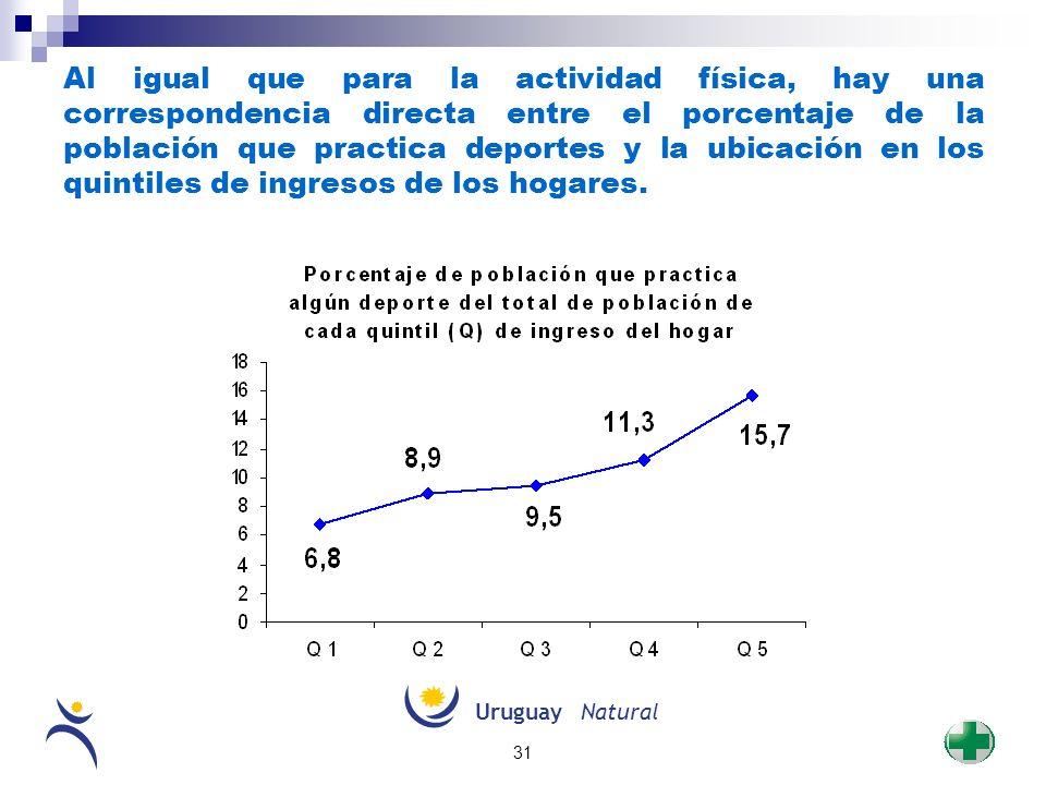 UruguayNatural 31 Al igual que para la actividad física, hay una correspondencia directa entre el porcentaje de la población que practica deportes y l