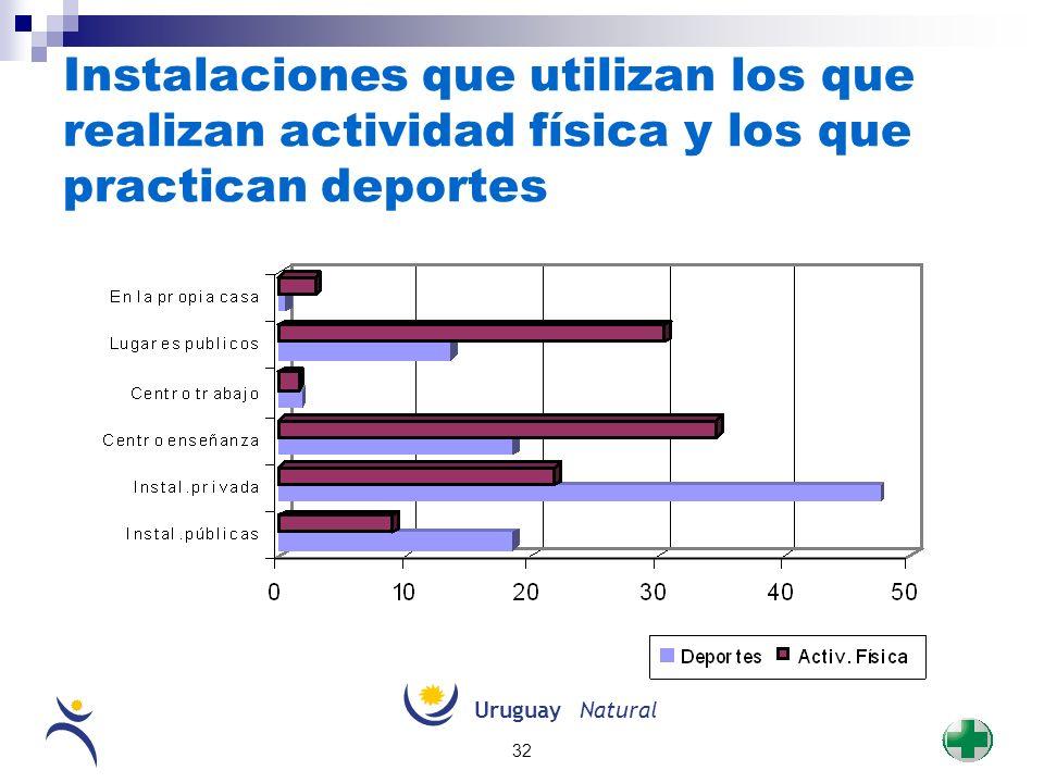 UruguayNatural 32 Instalaciones que utilizan los que realizan actividad física y los que practican deportes