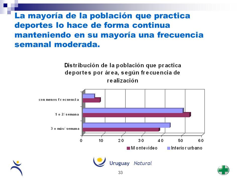 UruguayNatural 33 La mayoría de la población que practica deportes lo hace de forma continua manteniendo en su mayoría una frecuencia semanal moderada