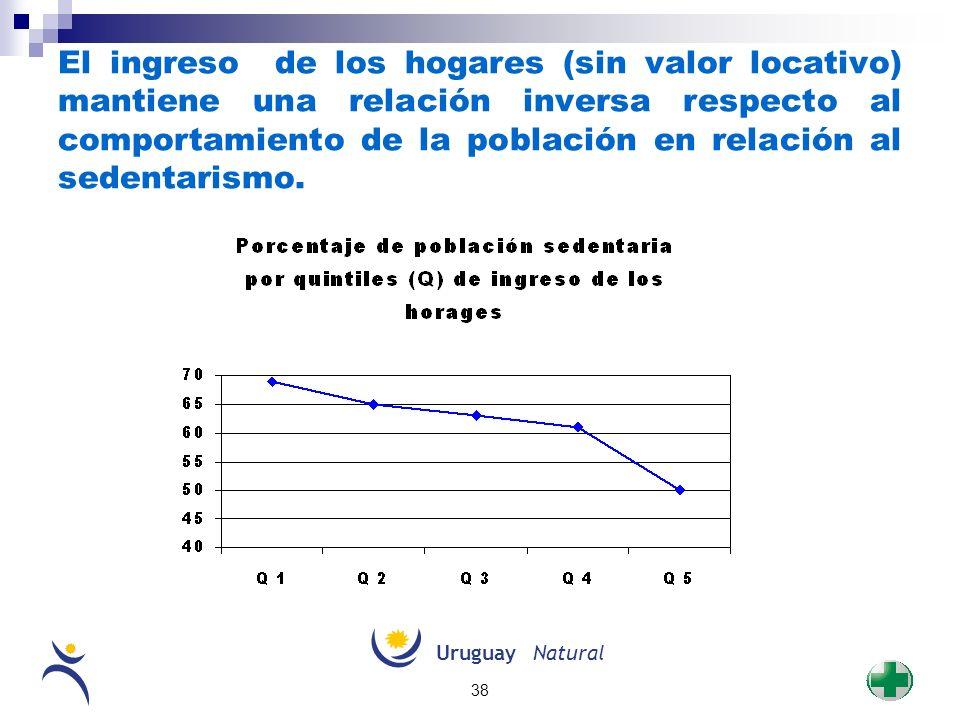 UruguayNatural 38 El ingreso de los hogares (sin valor locativo) mantiene una relación inversa respecto al comportamiento de la población en relación