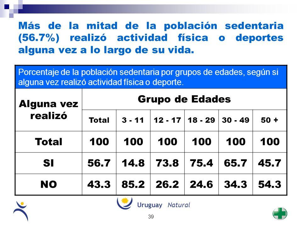 UruguayNatural 39 Más de la mitad de la población sedentaria (56.7%) realizó actividad física o deportes alguna vez a lo largo de su vida. Porcentaje
