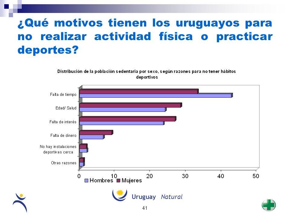 UruguayNatural 41 ¿Qué motivos tienen los uruguayos para no realizar actividad física o practicar deportes?