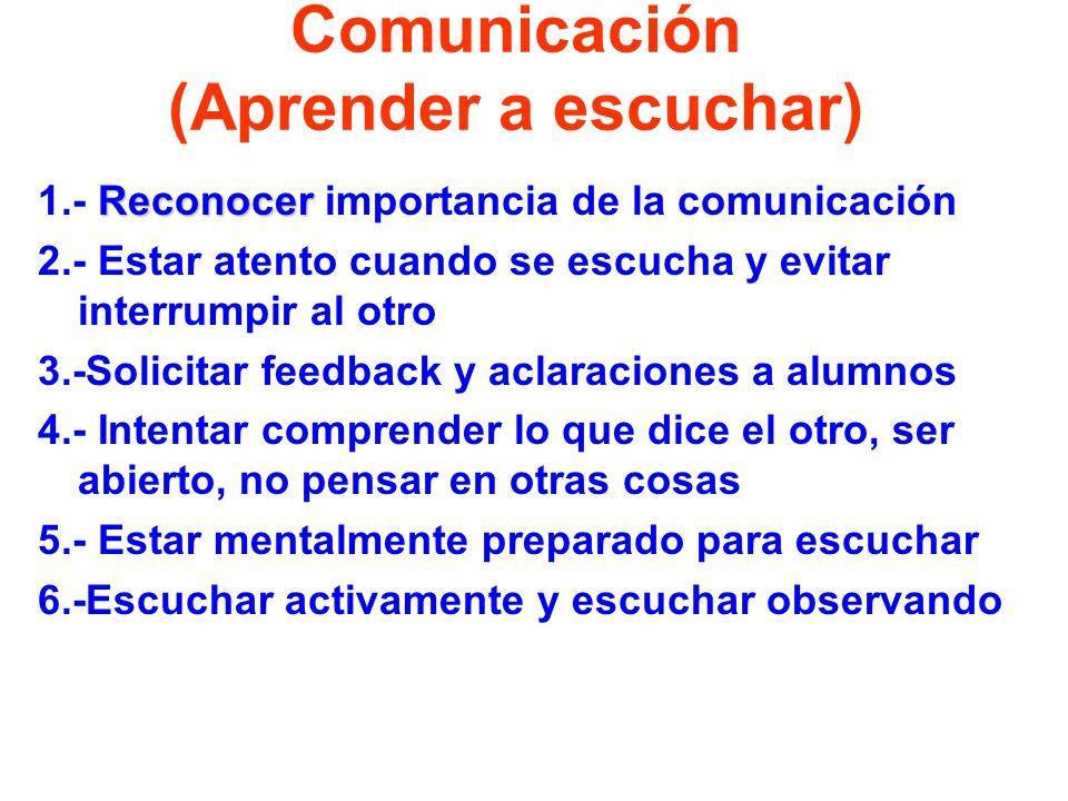 Comunicación (Aprender a hablar) 1.-Saber lo que se va a decir 2.- Disposición en el espacio 3.-Preguntar en forma efectiva 4.- Dar feedback