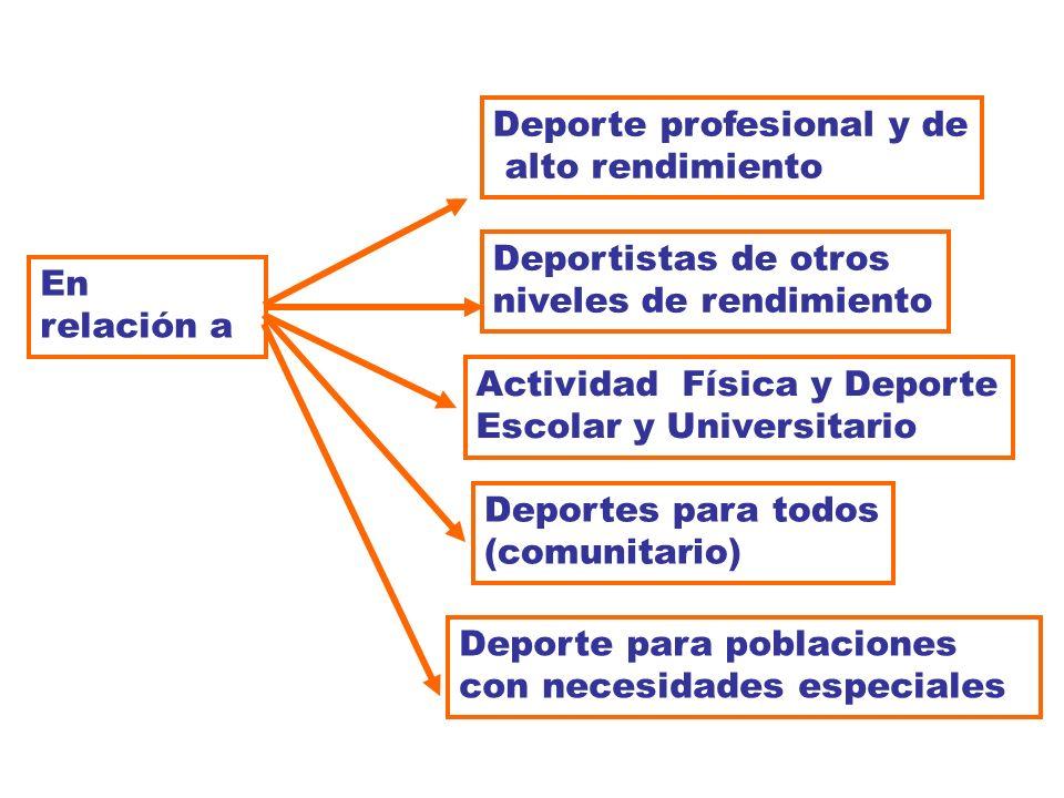AMBITOS DE ACTUACIÓN Deporte de rendimiento Deporte Base e Iniciación Deporte de Ocio, Salud y Tiempo Libre FUNCIONES Planificación y Asesoramiento Ed