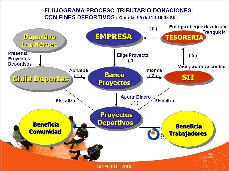ISO 9.001: 2000 EMPRESAEMPRESA Chile Deportes SIISII TESORERIA Visa y autoriza crédito Entrega cheque devolución Franquicia Deportivo Deportivo Los Héroes Deportivo Deportivo Los Héroes Banco BancoProyectos Proyectos Proyectos ProyectosDeportivos Deportivos Presenta Proyectos Deportivos Aprueba ( 1 ) Elige Proyecto ( 3 ) Beneficia BeneficiaTrabajadores Trabajadores Comunidad Comunidad Informa ( 2 ) Fiscaliza Aporta Dinero ( 4 ) ( 5 ) ( 6 ) FLUJOGRAMA PROCESO TRIBUTARIO DONACIONES CON FINES DEPORTIVOS ( Circular 55 del 16.10.03 SII )