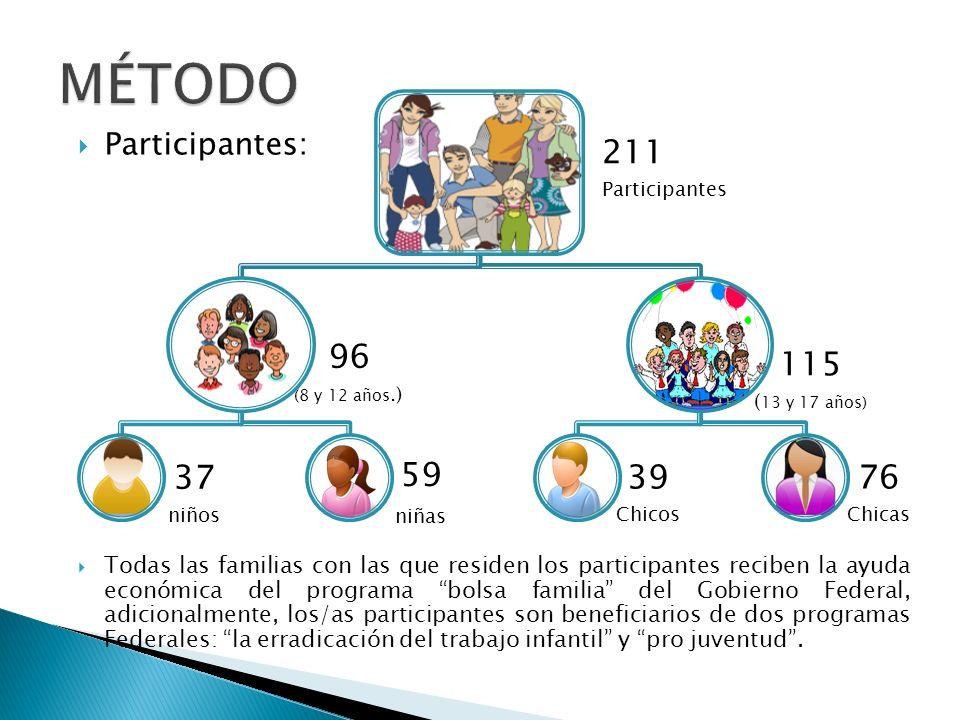 Participantes: Todas las familias con las que residen los participantes reciben la ayuda económica del programa bolsa familia del Gobierno Federal, ad