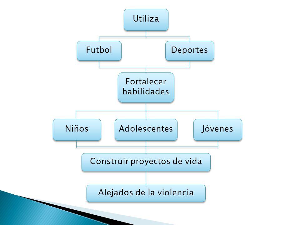Utiliza Futbol Deportes Fortalecer habilidades Jóvenes Adolescentes Niños Construir proyectos de vida Alejados de la violencia