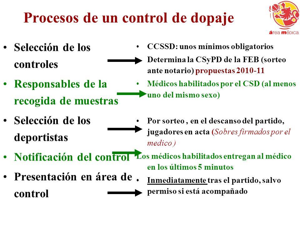 Procesos de un control de dopaje Selección de los controles Responsables de la recogida de muestras Selección de los deportistas Notificación del cont