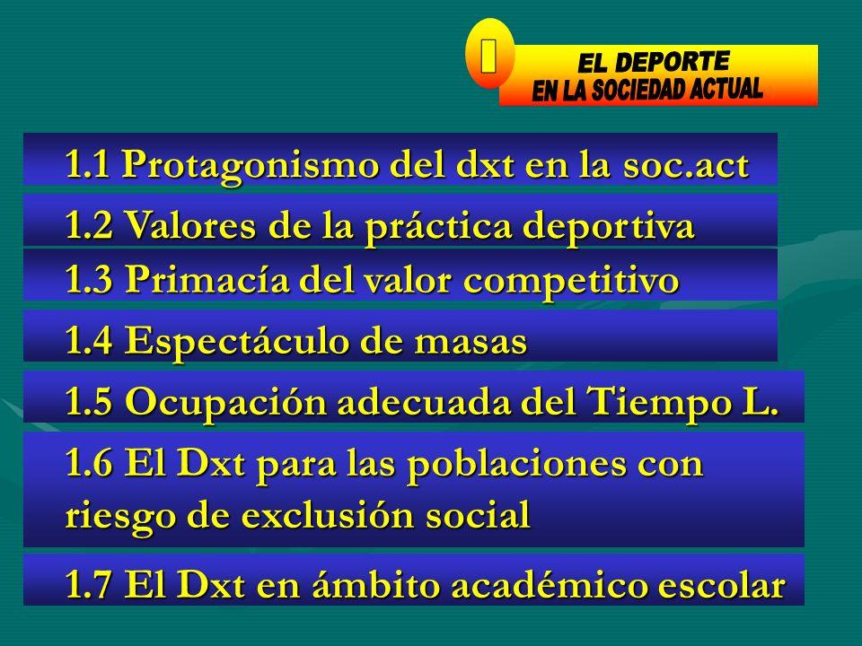 1.1 Protagonismo del dxt en la soc.act 1.1 Protagonismo del dxt en la soc.act 1.3 Primacía del valor competitivo 1.3 Primacía del valor competitivo 1.