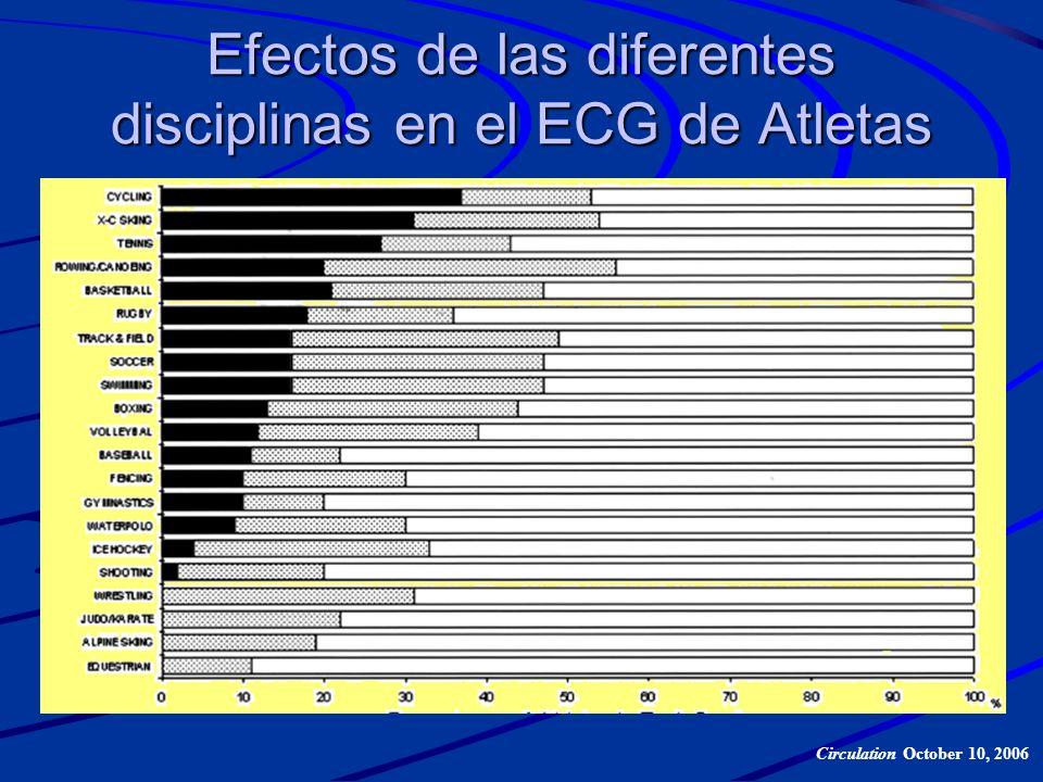 Efectos de las diferentes disciplinas en el ECG de Atletas Circulation October 10, 2006