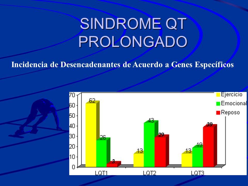 SINDROME QT PROLONGADO Incidencia de Desencadenantes de Acuerdo a Genes Específicos
