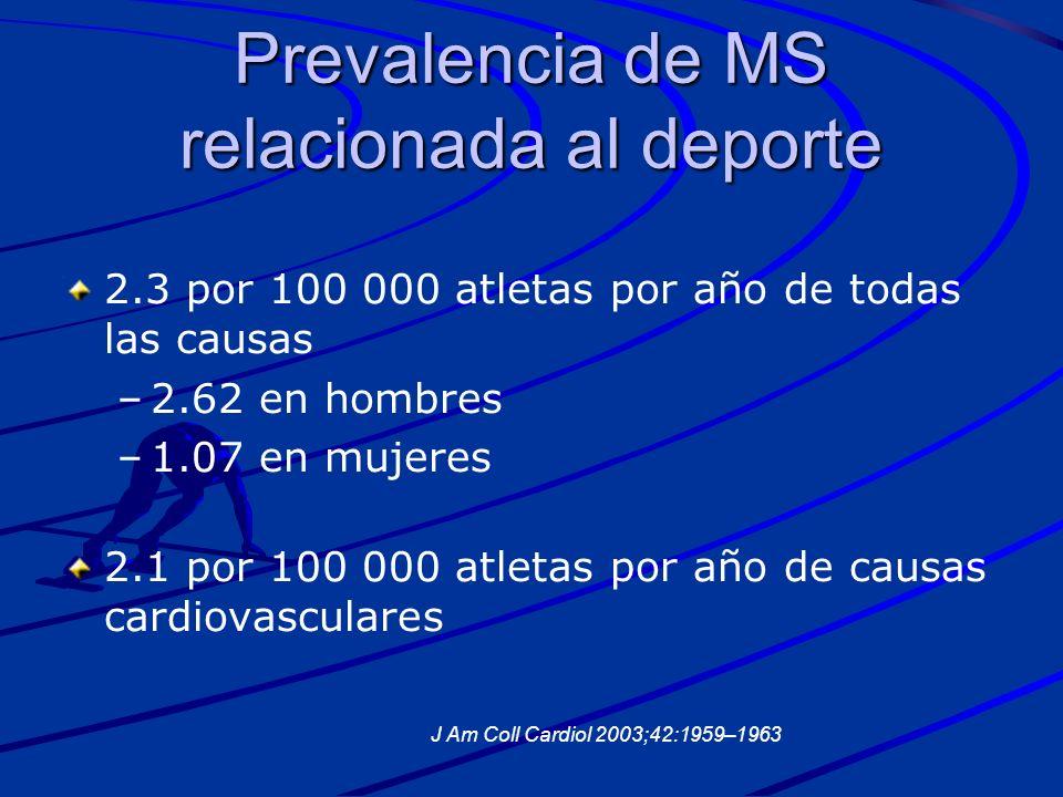 Prevalencia de MS relacionada al deporte 2.3 por 100 000 atletas por año de todas las causas – –2.62 en hombres – –1.07 en mujeres 2.1 por 100 000 atl