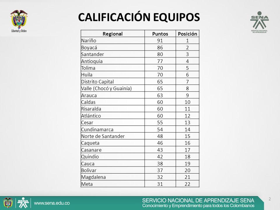 2 RegionalPuntosPosición Nariño911 Boyacá862 Santander803 Antioquia774 Tolima705 Huila706 Distrito Capital657 Valle (Chocó y Guainía)658 Arauca639 Caldas6010 Risaralda6011 Atlántico6012 Cesar5513 Cundinamarca5414 Norte de Santander4815 Caqueta4616 Casanare4317 Quindio4218 Cauca3819 Bolivar3720 Magdalena3221 Meta3122 CALIFICACIÓN EQUIPOS