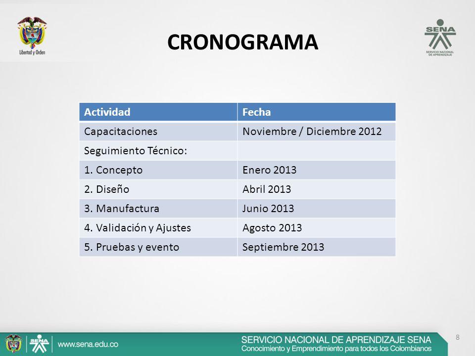 8 CRONOGRAMA ActividadFecha CapacitacionesNoviembre / Diciembre 2012 Seguimiento Técnico: 1. ConceptoEnero 2013 2. DiseñoAbril 2013 3. ManufacturaJuni