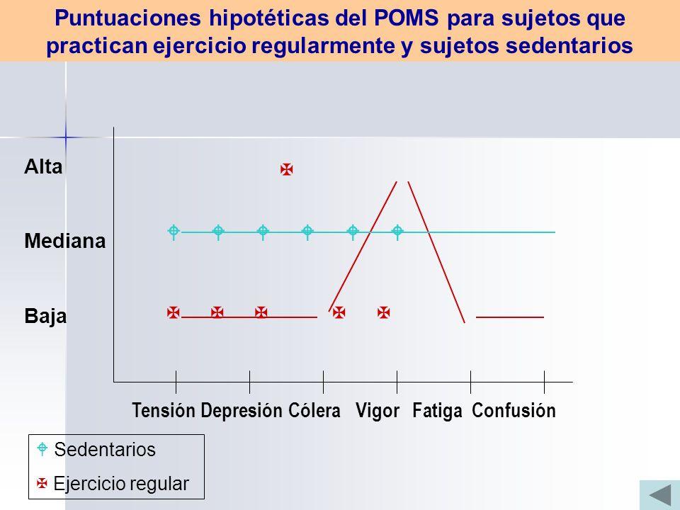 Tensión Depresión Cólera Vigor Fatiga Confusión Alta Mediana Baja Sedentarios Ejercicio regular Puntuaciones hipotéticas del POMS para sujetos que practican ejercicio regularmente y sujetos sedentarios