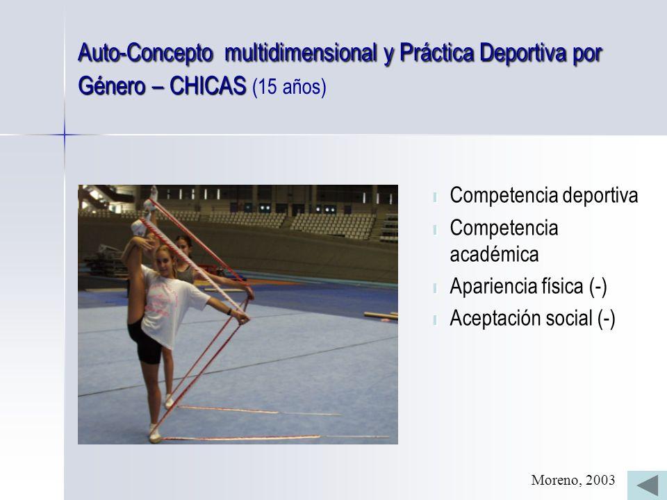 Auto-Concepto multidimensional y Práctica Deportiva por Género – CHICAS Auto-Concepto multidimensional y Práctica Deportiva por Género – CHICAS (15 años) l Competencia deportiva l Competencia académica l Apariencia física (-) l Aceptación social (-) Moreno, 2003