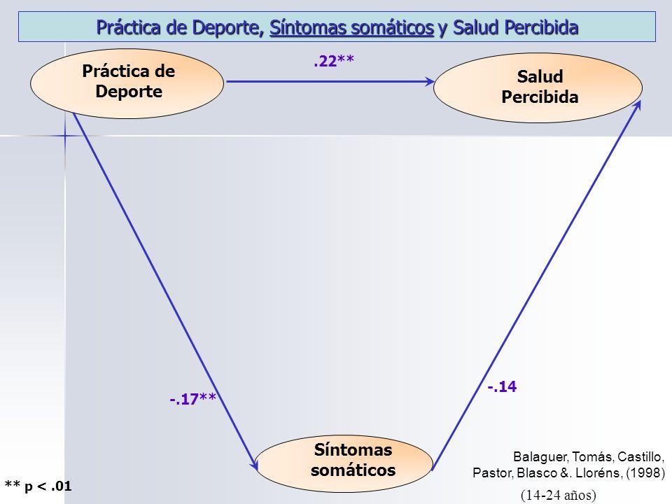 Práctica de Deporte Salud Percibida Síntomas somáticos.22** -.17** ** p <.01 Balaguer, Tomás, Castillo, Pastor, Blasco &.