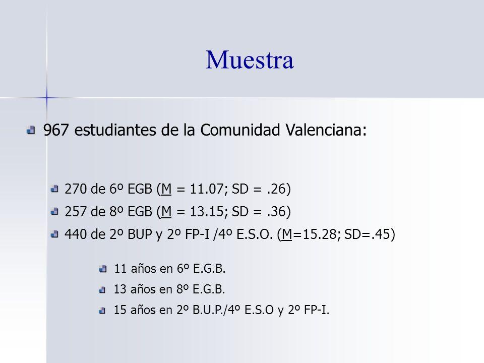 Muestra 967 estudiantes de la Comunidad Valenciana: 270 de 6º EGB (M = 11.07; SD =.26) 257 de 8º EGB (M = 13.15; SD =.36) 440 de 2º BUP y 2º FP-I /4º E.S.O.