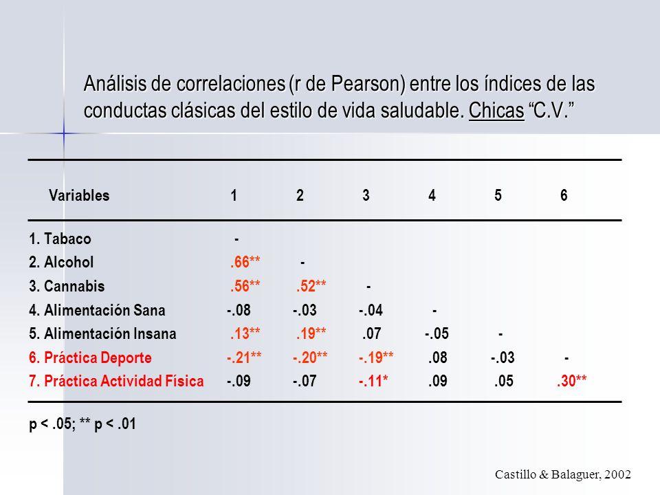 Análisis de correlaciones (r de Pearson) entre los índices de las conductas clásicas del estilo de vida saludable.