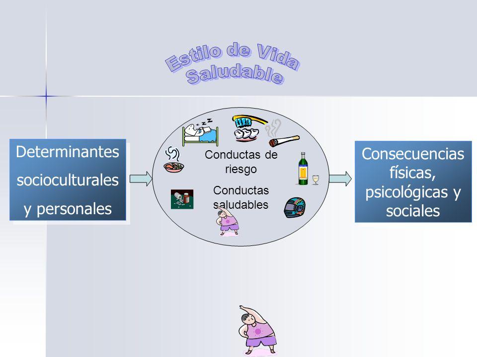 Conductas de riesgo Conductas saludables Determinantes socioculturales y personales Determinantes socioculturales y personales Consecuencias físicas, psicológicas y sociales
