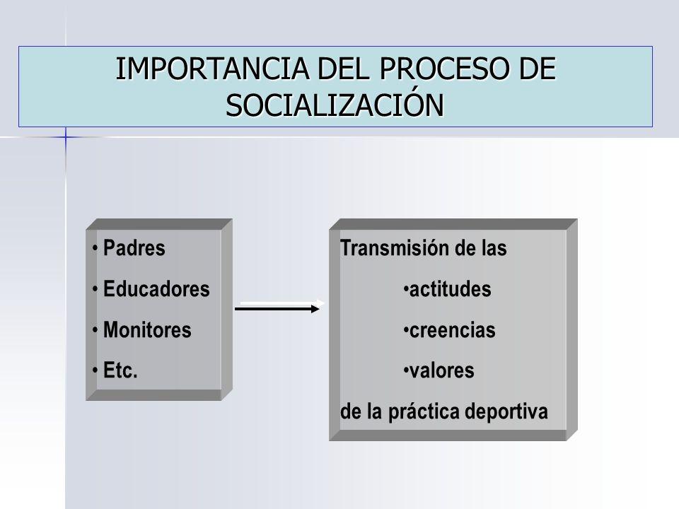 IMPORTANCIA DEL PROCESO DE SOCIALIZACIÓN Padres Educadores Monitores Etc.