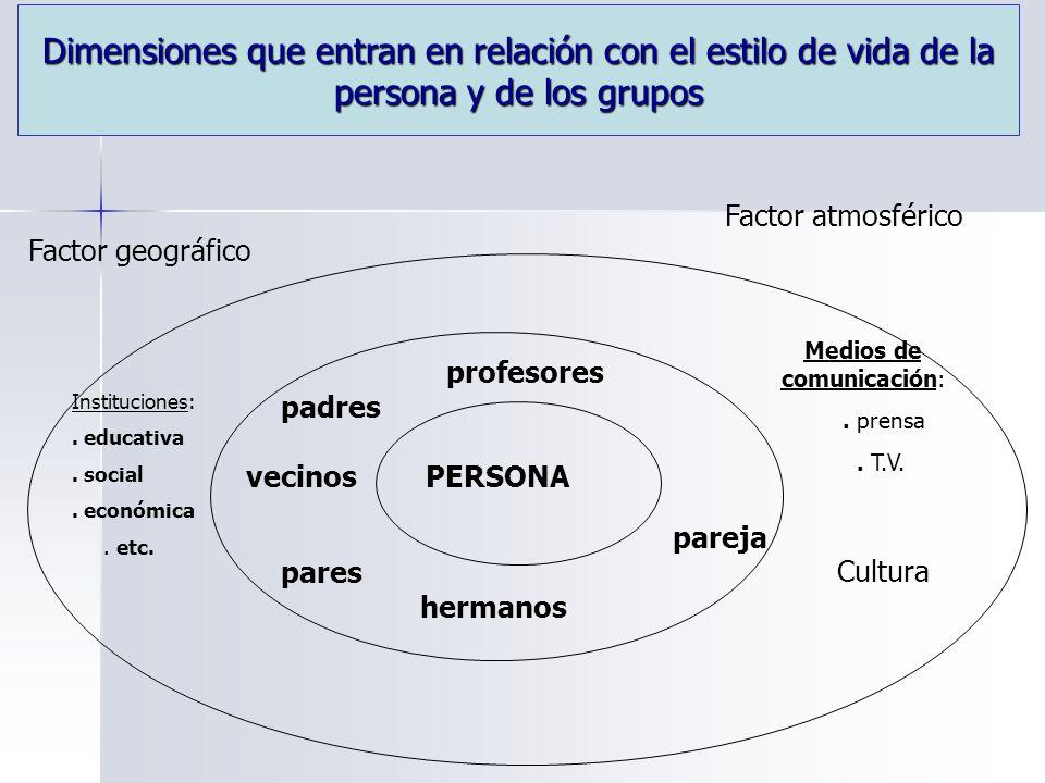 Dimensiones que entran en relación con el estilo de vida de la persona y de los grupos PERSONAvecinos padres profesores pares hermanos pareja Instituciones:.