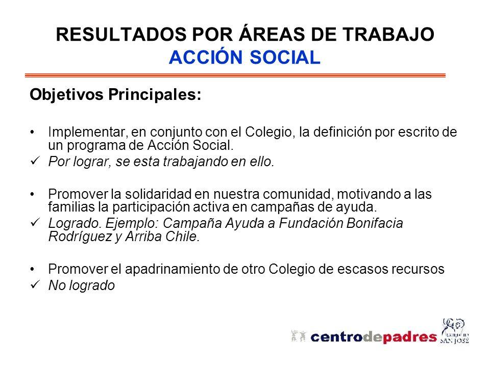 RESULTADOS POR ÁREAS DE TRABAJO ACCIÓN SOCIAL Objetivos Principales: Implementar, en conjunto con el Colegio, la definición por escrito de un programa de Acción Social.