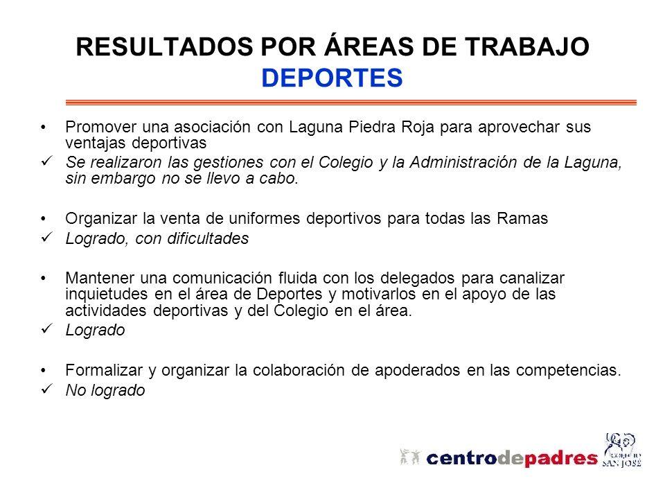 RESULTADOS POR ÁREAS DE TRABAJO DEPORTES Promover una asociación con Laguna Piedra Roja para aprovechar sus ventajas deportivas Se realizaron las gestiones con el Colegio y la Administración de la Laguna, sin embargo no se llevo a cabo.