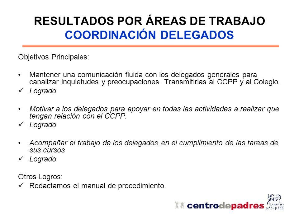 RESULTADOS POR ÁREAS DE TRABAJO COORDINACIÓN DELEGADOS Objetivos Principales: Mantener una comunicación fluida con los delegados generales para canalizar inquietudes y preocupaciones.