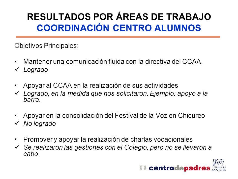 RESULTADOS POR ÁREAS DE TRABAJO COORDINACIÓN CENTRO ALUMNOS Objetivos Principales: Mantener una comunicación fluida con la directiva del CCAA.