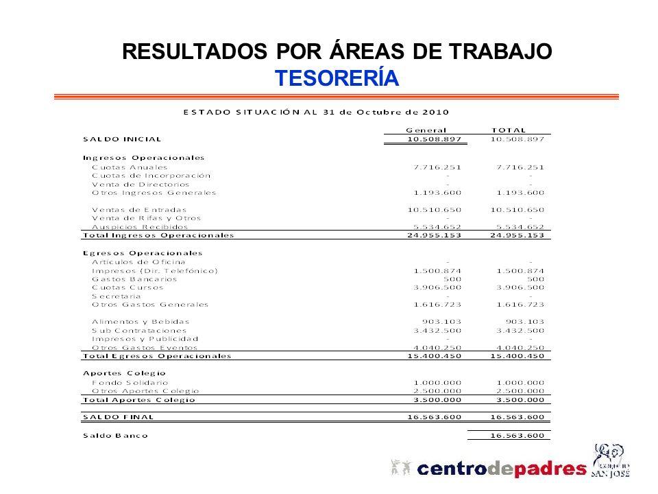 RESULTADOS POR ÁREAS DE TRABAJO TESORERÍA