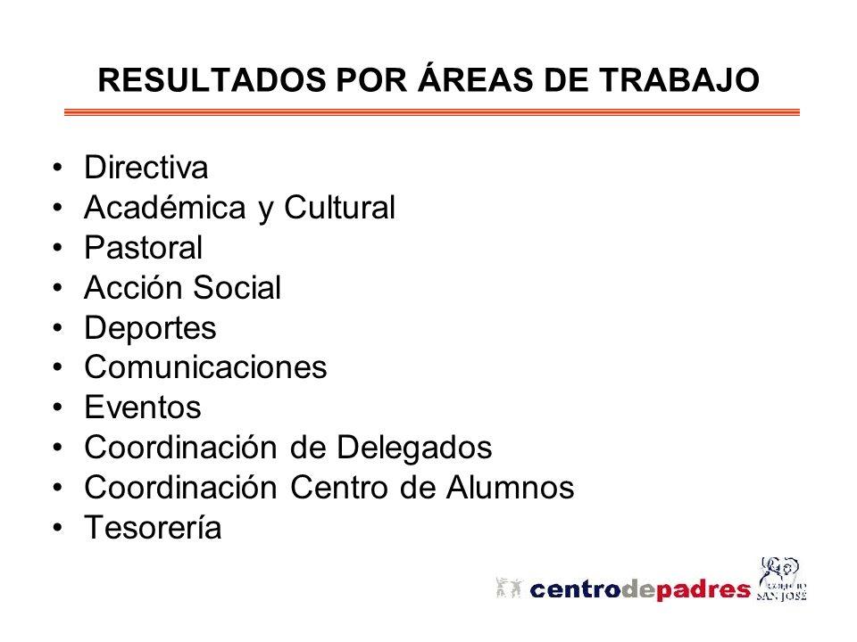 RESULTADOS POR ÁREAS DE TRABAJO Directiva Académica y Cultural Pastoral Acción Social Deportes Comunicaciones Eventos Coordinación de Delegados Coordinación Centro de Alumnos Tesorería