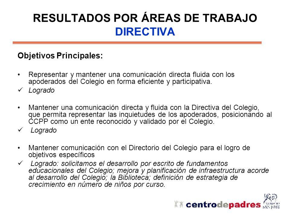 RESULTADOS POR ÁREAS DE TRABAJO DIRECTIVA Objetivos Principales: Representar y mantener una comunicación directa fluida con los apoderados del Colegio en forma eficiente y participativa.