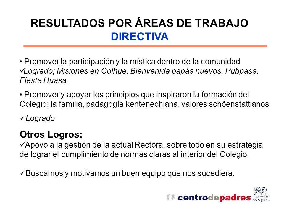 RESULTADOS POR ÁREAS DE TRABAJO DIRECTIVA Promover la participación y la mística dentro de la comunidad Logrado; Misiones en Colhue, Bienvenida papás nuevos, Pubpass, Fiesta Huasa.