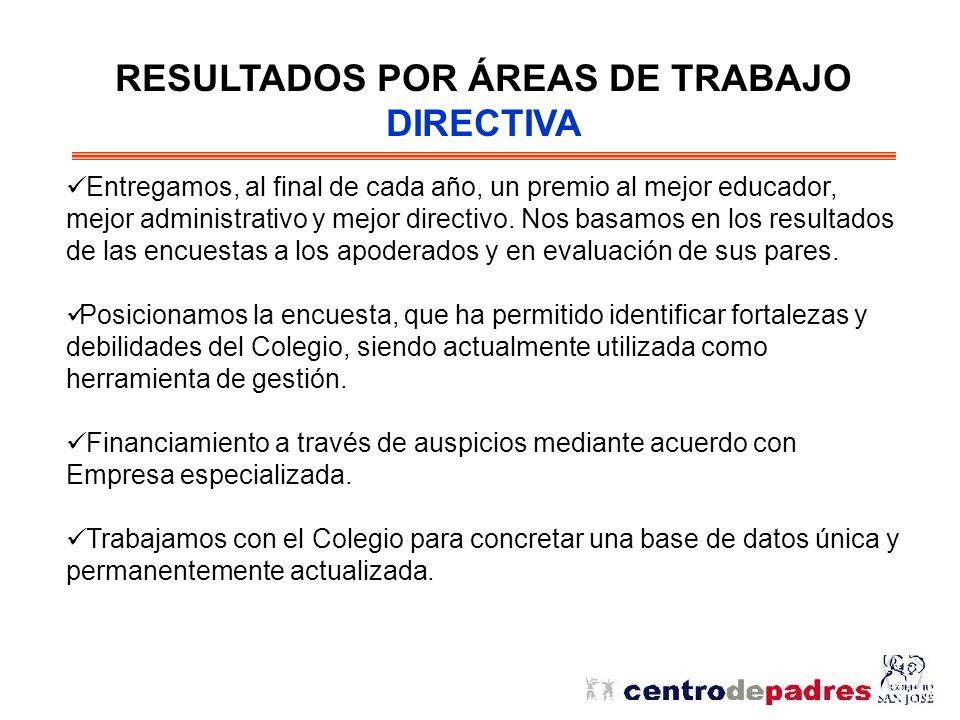 RESULTADOS POR ÁREAS DE TRABAJO ACADÉMICA - CULTURAL Objetivos Principales: Ser un nexo de comunicación entre el Colegio y los apoderados, en relación a inquietudes en esta área.