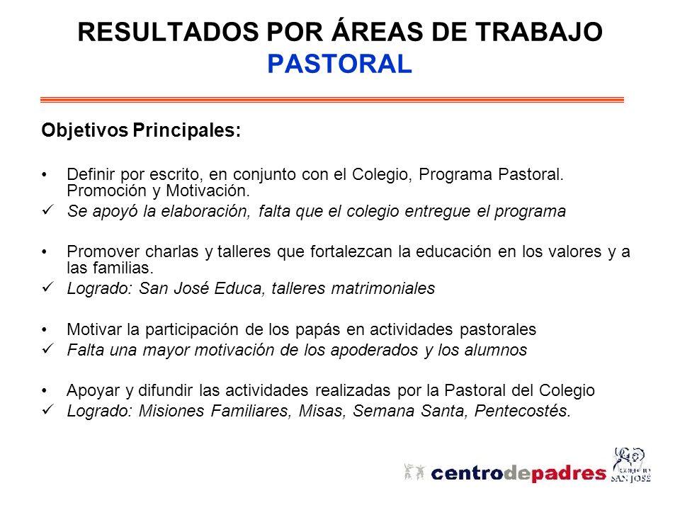 RESULTADOS POR ÁREAS DE TRABAJO PASTORAL Objetivos Principales: Definir por escrito, en conjunto con el Colegio, Programa Pastoral.