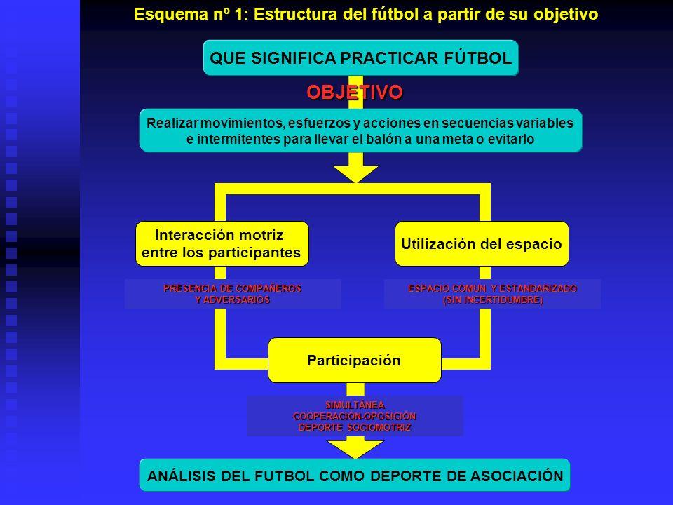 Esquema nº 1: Estructura del fútbol a partir de su objetivoOBJETIVO QUE SIGNIFICA PRACTICAR FÚTBOL ANÁLISIS DEL FUTBOL COMO DEPORTE DE ASOCIACIÓN Inte