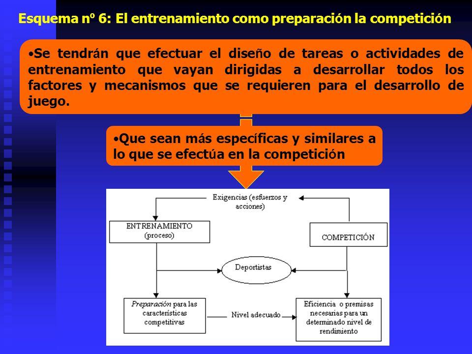 Esquema n º 6: El entrenamiento como preparaci ó n la competici ó n Se tendr á n que efectuar el dise ñ o de tareas o actividades de entrenamiento que