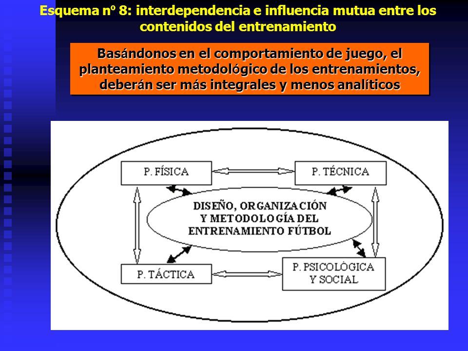 Esquema n º 8: interdependencia e influencia mutua entre los contenidos del entrenamiento Bas á ndonos en el comportamiento de juego, el planteamiento