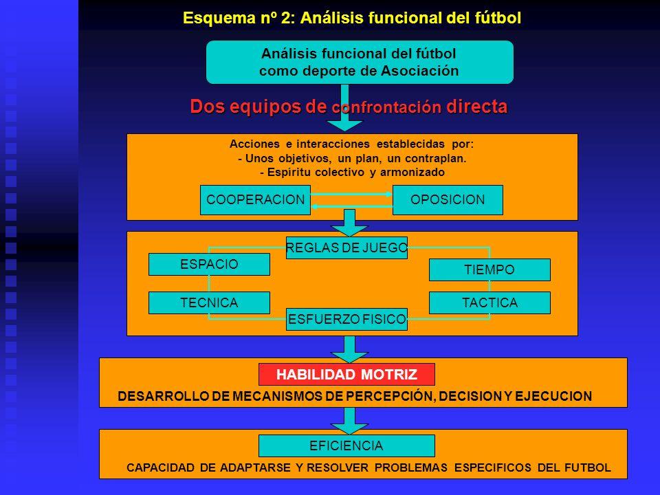Análisis funcional del fútbol como deporte de Asociación Acciones e interacciones establecidas por: - Unos objetivos, un plan, un contraplan. - Espíri