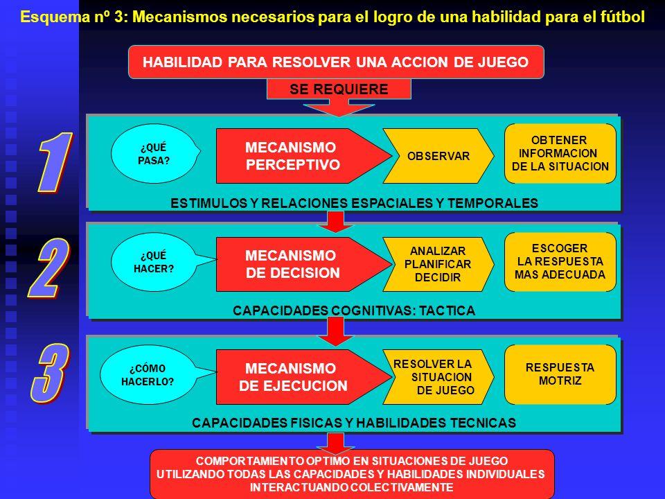 MECANISMO PERCEPTIVO OBSERVAR OBTENER INFORMACION DE LA SITUACION ¿QUÉ PASA? ESTIMULOS Y RELACIONES ESPACIALES Y TEMPORALES MECANISMO DE DECISION ANAL