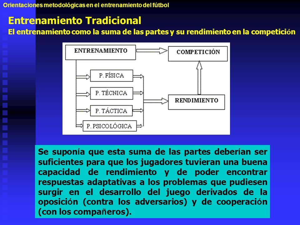 Entrenamiento Tradicional El entrenamiento como la suma de las partes y su rendimiento en la competici ó n Orientaciones metodológicas en el entrenami