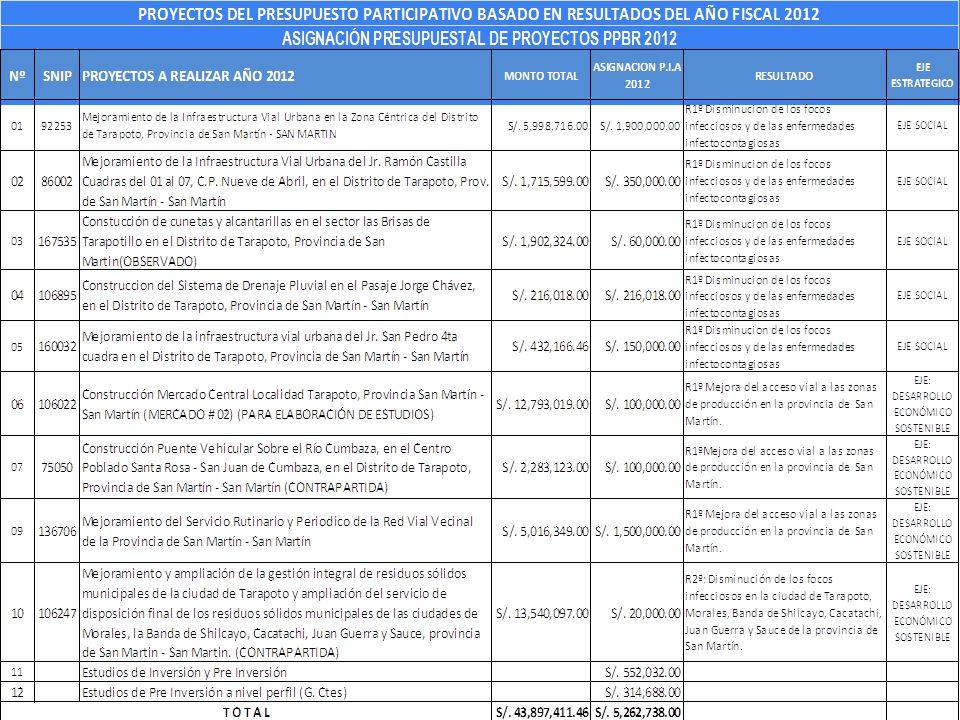 CONCLUIDO 100 % DRENAJE PLUVIAL MERCADO Nº 03, BARRIO HUAYCO, MONTO EJECUTADO S/.