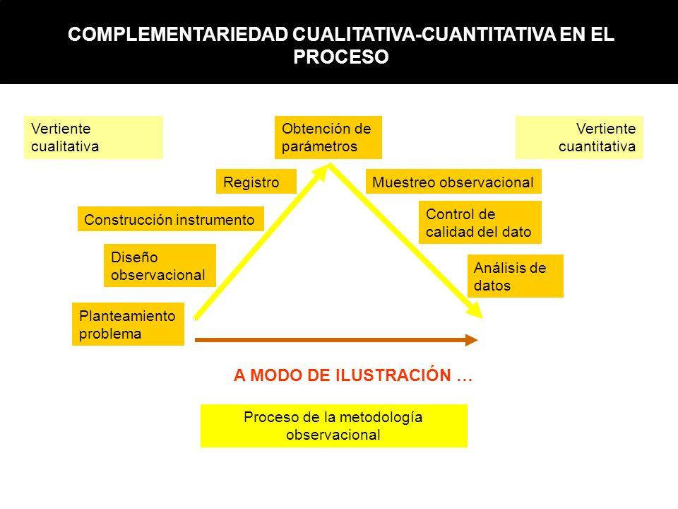 Proceso de la metodología observacional Vertiente cualitativa Vertiente cuantitativa Obtención de parámetros Planteamiento problema Diseño observacion