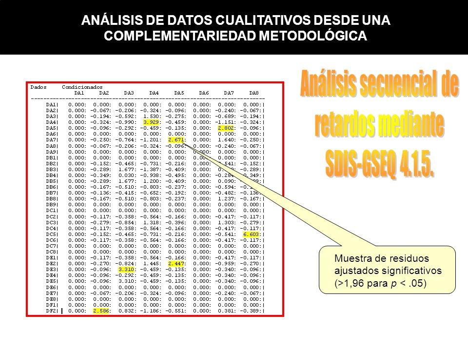 Muestra de residuos ajustados significativos (>1,96 para p <.05) ANÁLISIS DE DATOS CUALITATIVOS DESDE UNA COMPLEMENTARIEDAD METODOLÓGICA